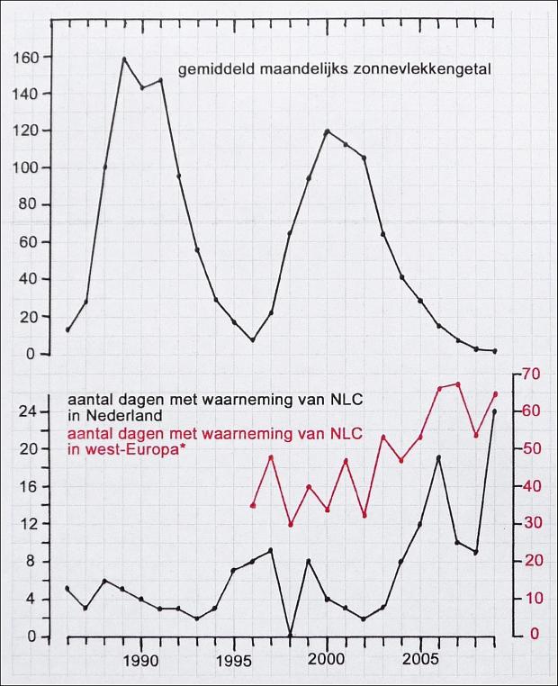 Waarnemingsfrequenties lichtende nachtwolken 1986 - 2009