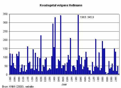 Hellmann getallen 1901 - 2000