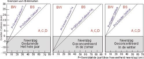Grenzen B-klimaten