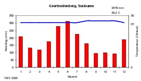 Geertruidenberg