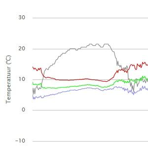 Sylphide grafieken per station