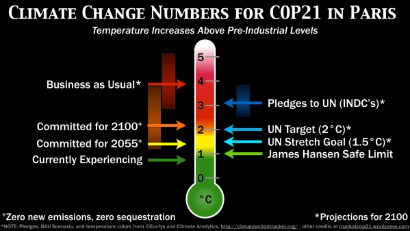 1637_climate_change_numbers_for_cop21_infographic_1b_2.jpg