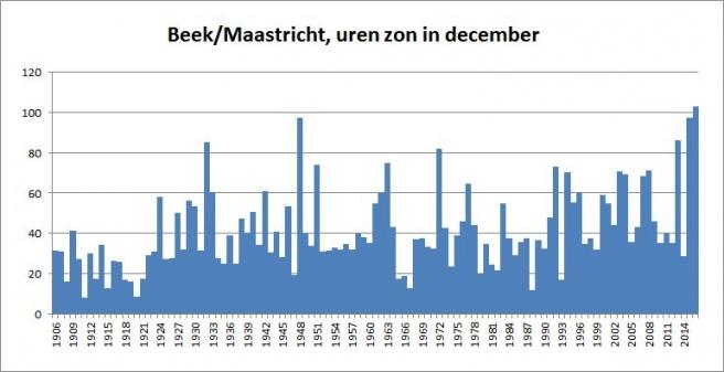 Beek (LB) zonuren in de periode 1906 - 2016