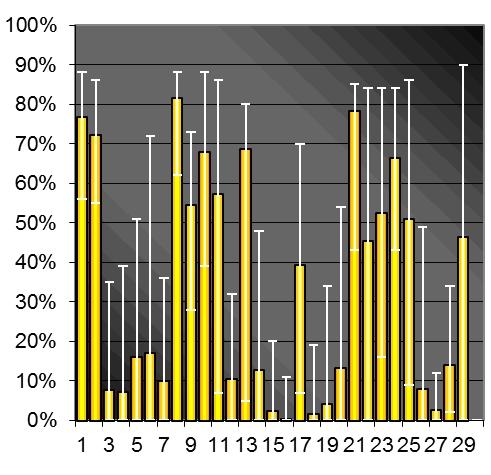 Zonneschijn percentage