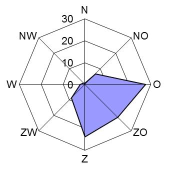 VWK gemiddelde windrichting